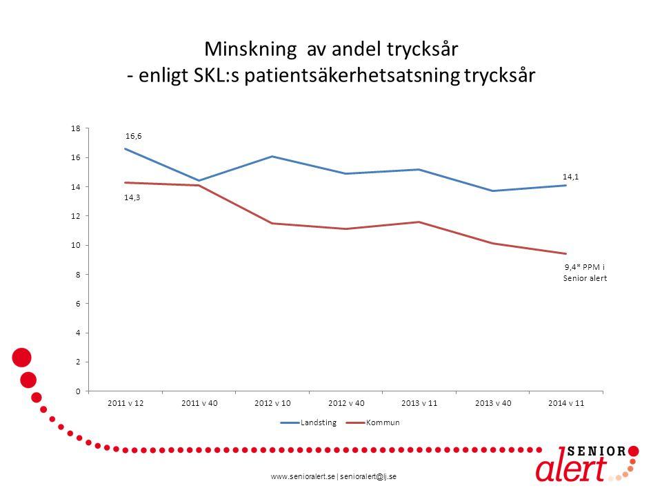 www.senioralert.se | senioralert@lj.se Minskning av andel trycksår - enligt SKL:s patientsäkerhetsatsning trycksår