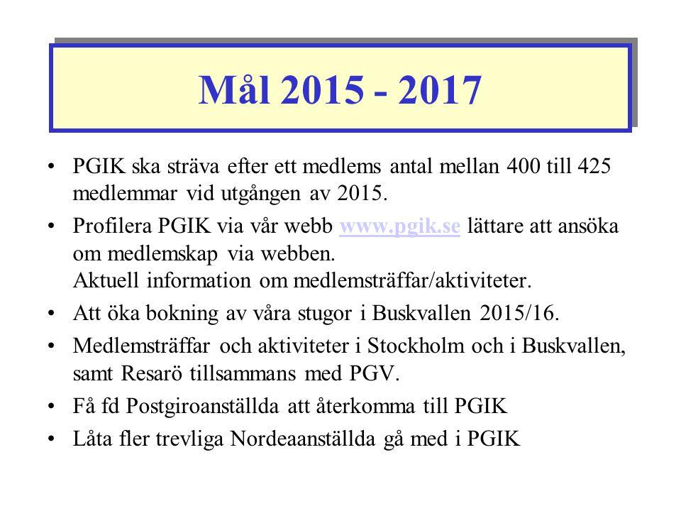 Mål 2015 - 2017 PGIK ska sträva efter ett medlems antal mellan 400 till 425 medlemmar vid utgången av 2015. Profilera PGIK via vår webb www.pgik.se lä