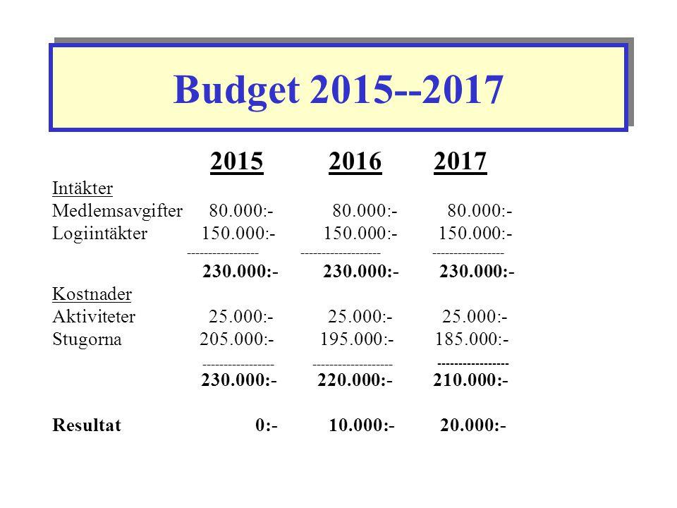 Budget 2015--2017 2015 2016 2017 Intäkter Medlemsavgifter 80.000:- 80.000:- 80.000:- Logiintäkter 150.000:-150.000:- 150.000:- ----------------- -----