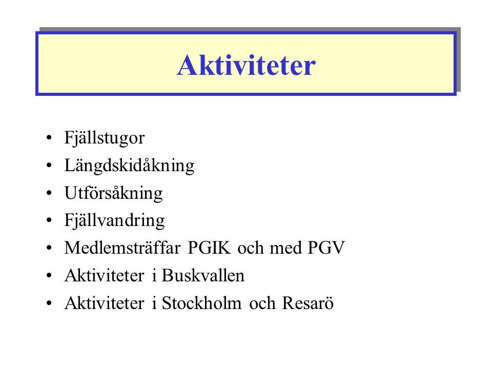 Aktiviteter Fjällstugor Längdskidåkning Utförsåkning Fjällvandring Medlemsträffar PGIK och med PGV Aktiviteter i Buskvallen Aktiviteter i Stockholm oc