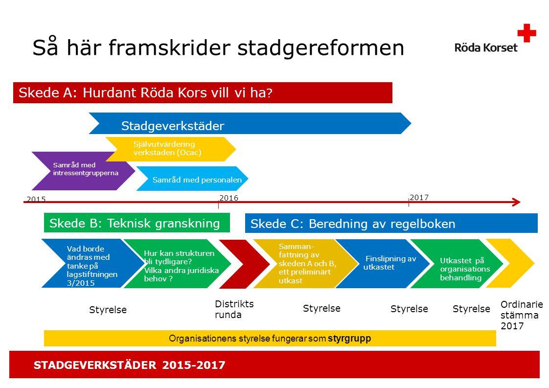 STADGEVERKSTÄDER 2015-2017 Så här framskrider stadgereformen Skede A: Hurdant Röda Kors vill vi ha .