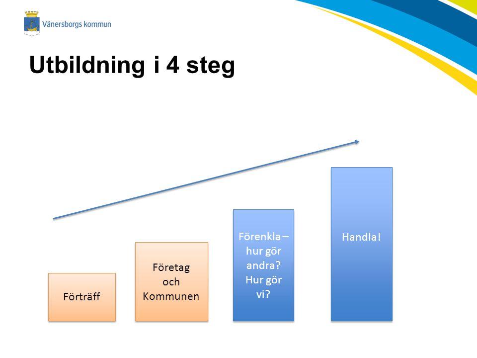 Utbildning i 4 steg Förträff Företag och Kommunen Företag och Kommunen Förenkla – hur gör andra? Hur gör vi? Handla!