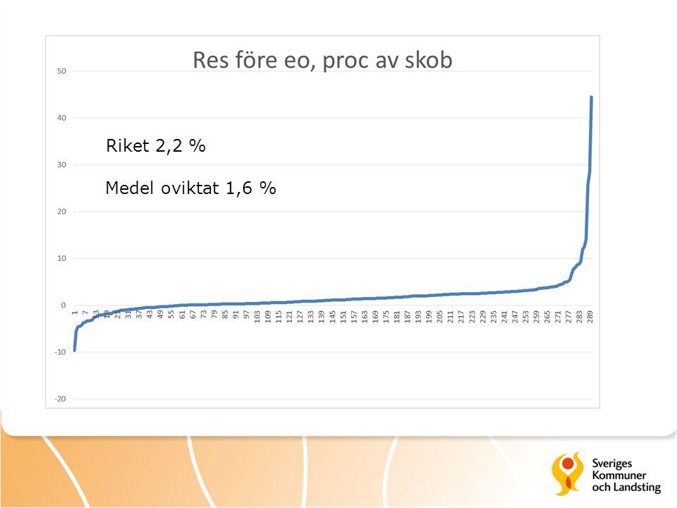 Riket 2,2 % Medel oviktat 1,6 %