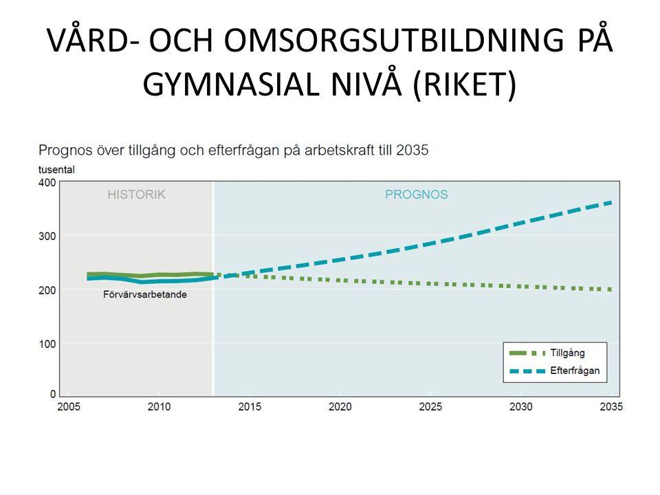 VÅRD- OCH OMSORGSUTBILDNING PÅ GYMNASIAL NIVÅ (RIKET)