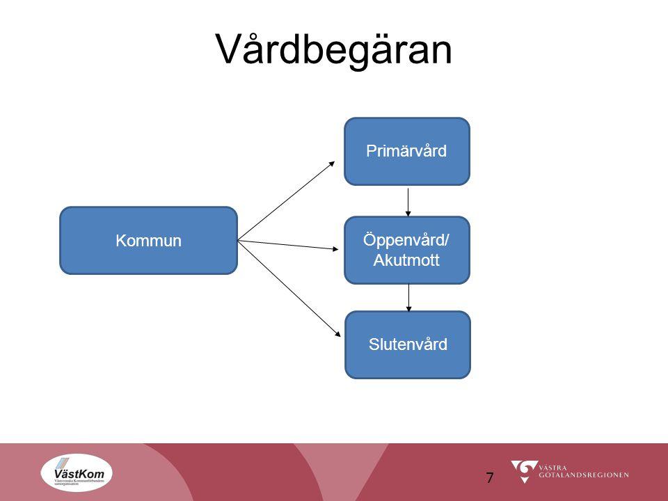 Vårdbegäran 7 Kommun Primärvård Öppenvård/ Akutmott Slutenvård