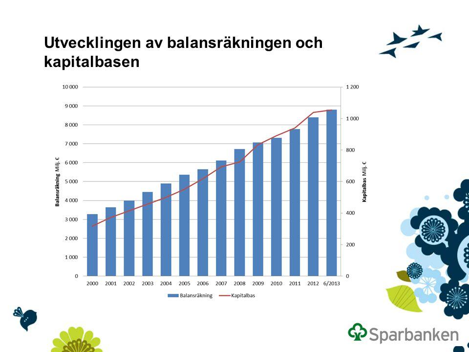 Utvecklingen av balansräkningen och kapitalbasen