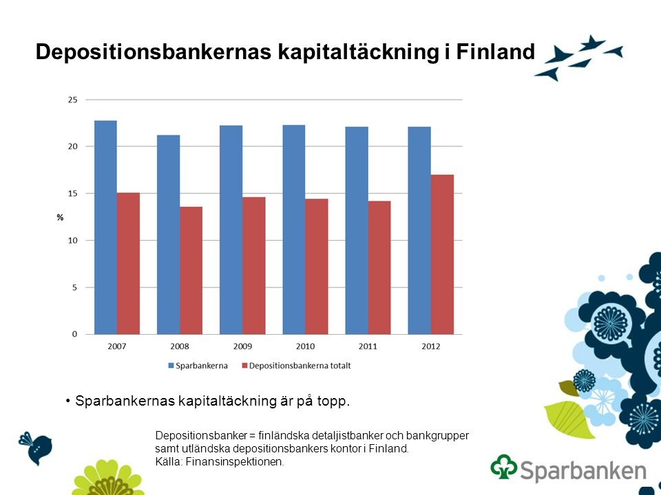 Depositionsbankernas kapitaltäckning i Finland Depositionsbanker = finländska detaljistbanker och bankgrupper samt utländska depositionsbankers kontor i Finland.