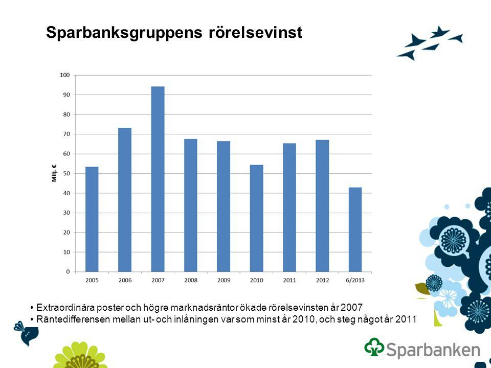 Sparbanksgruppens rörelsevinst Extraordinära poster och högre marknadsräntor ökade rörelsevinsten år 2007 Räntedifferensen mellan ut- och inlåningen var som minst år 2010, och steg något år 2011
