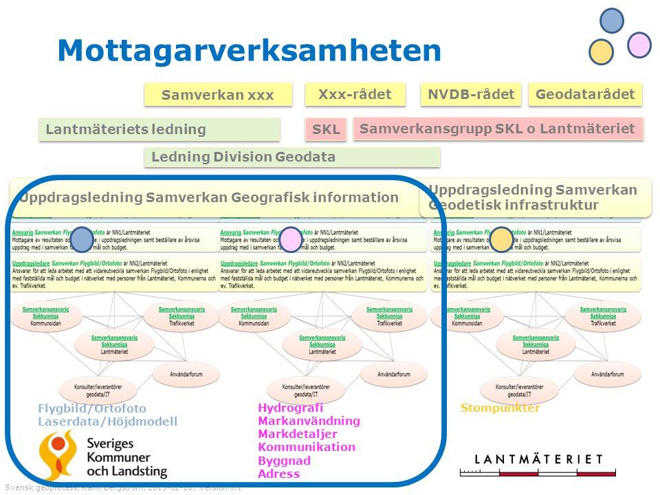 Mottagarverksamheten Svensk geoprocess, Karin Bergström, 2015-02-10, Version 0.1 Uppdragsledning Samverkan Geografisk information Uppdragsledning Samv