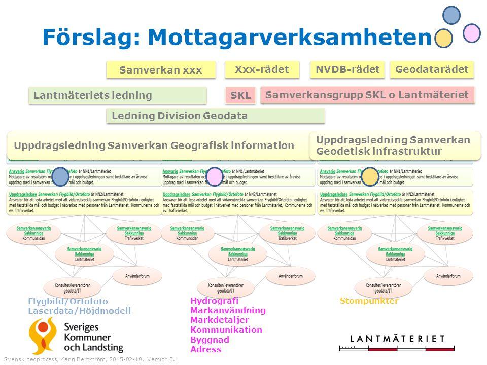 Förslag: Mottagarverksamheten Svensk geoprocess, Karin Bergström, 2015-02-10, Version 0.1 Uppdragsledning Samverkan Geografisk information Uppdragsled