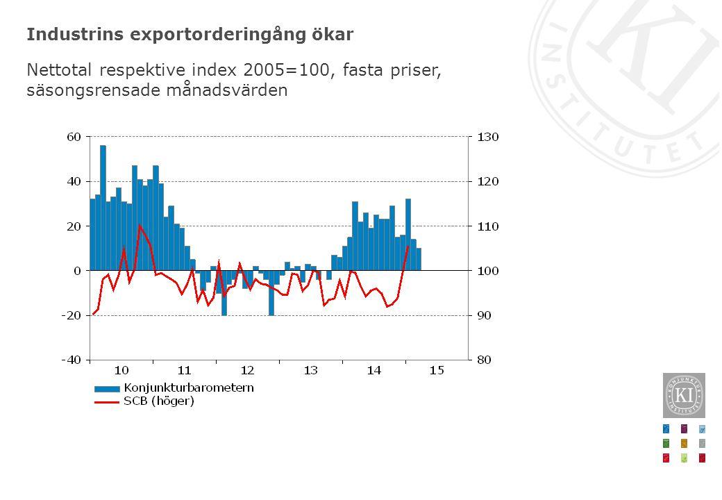 Industrins exportorderingång ökar Nettotal respektive index 2005=100, fasta priser, säsongsrensade månadsvärden