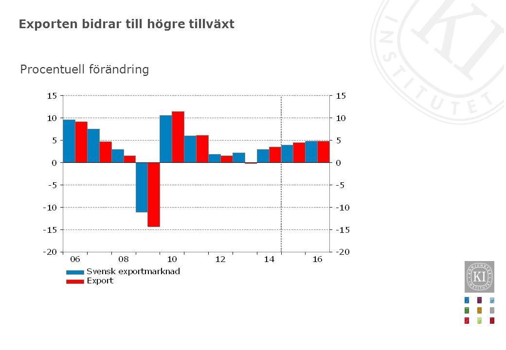 Exporten bidrar till högre tillväxt Procentuell förändring