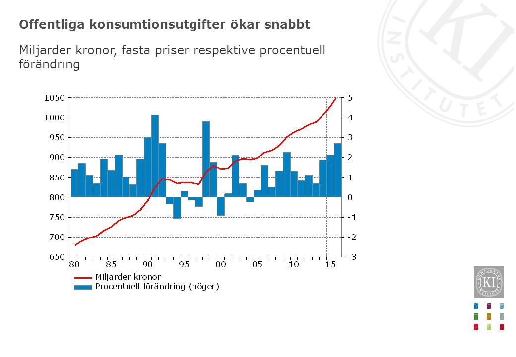Offentliga konsumtionsutgifter ökar snabbt Miljarder kronor, fasta priser respektive procentuell förändring