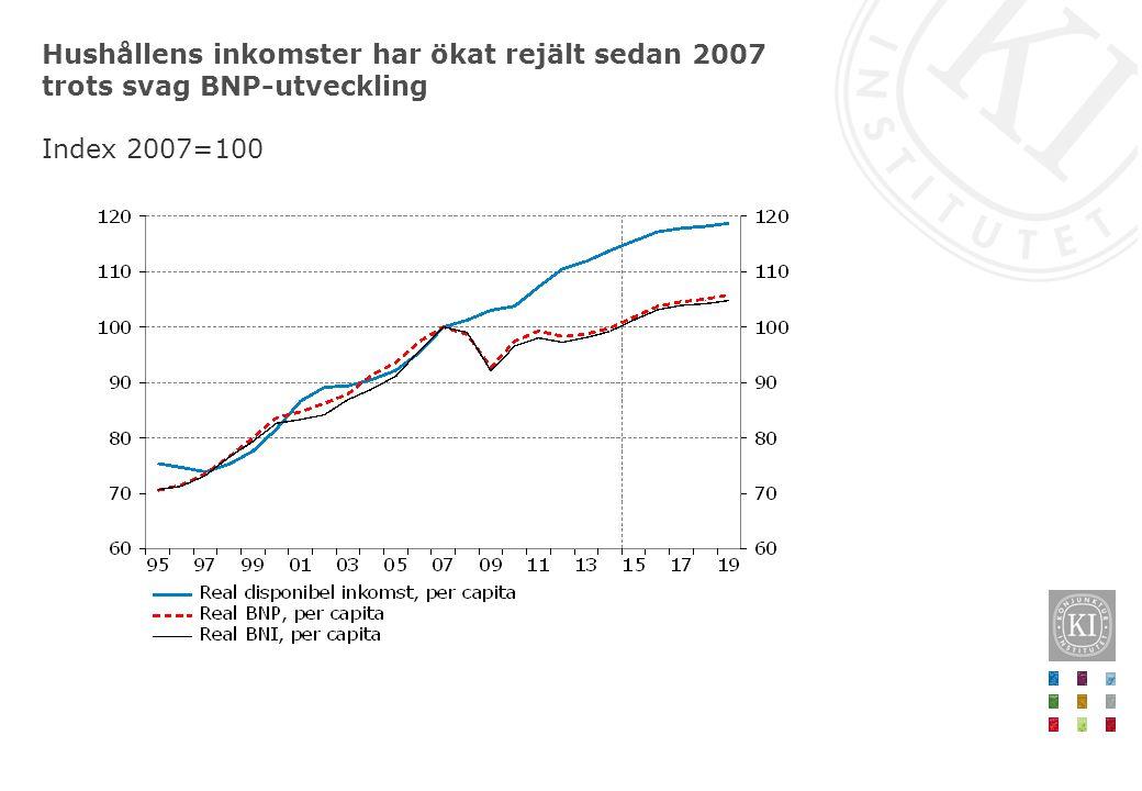 Hushållens inkomster har ökat rejält sedan 2007 trots svag BNP-utveckling Index 2007=100