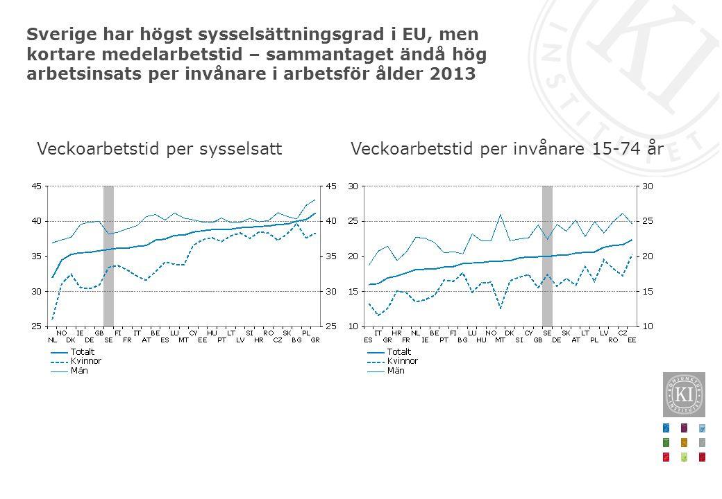 Sverige har högst sysselsättningsgrad i EU, men kortare medelarbetstid – sammantaget ändå hög arbetsinsats per invånare i arbetsför ålder 2013 Veckoar