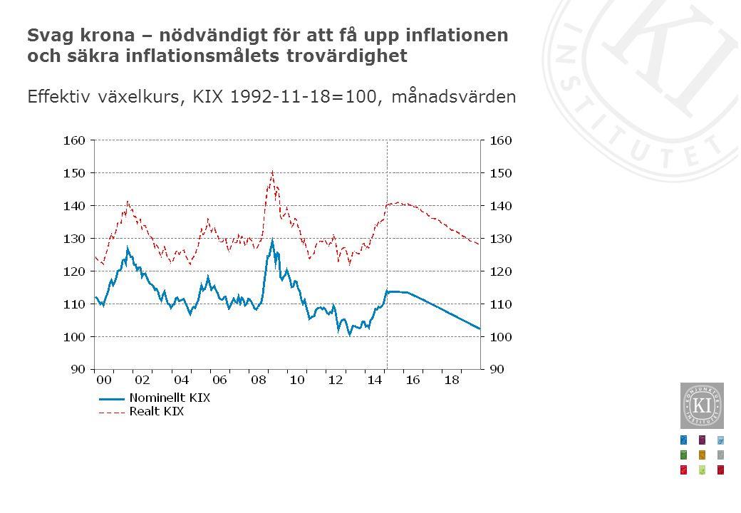 Svag krona – nödvändigt för att få upp inflationen och säkra inflationsmålets trovärdighet Effektiv växelkurs, KIX 1992-11-18=100, månadsvärden