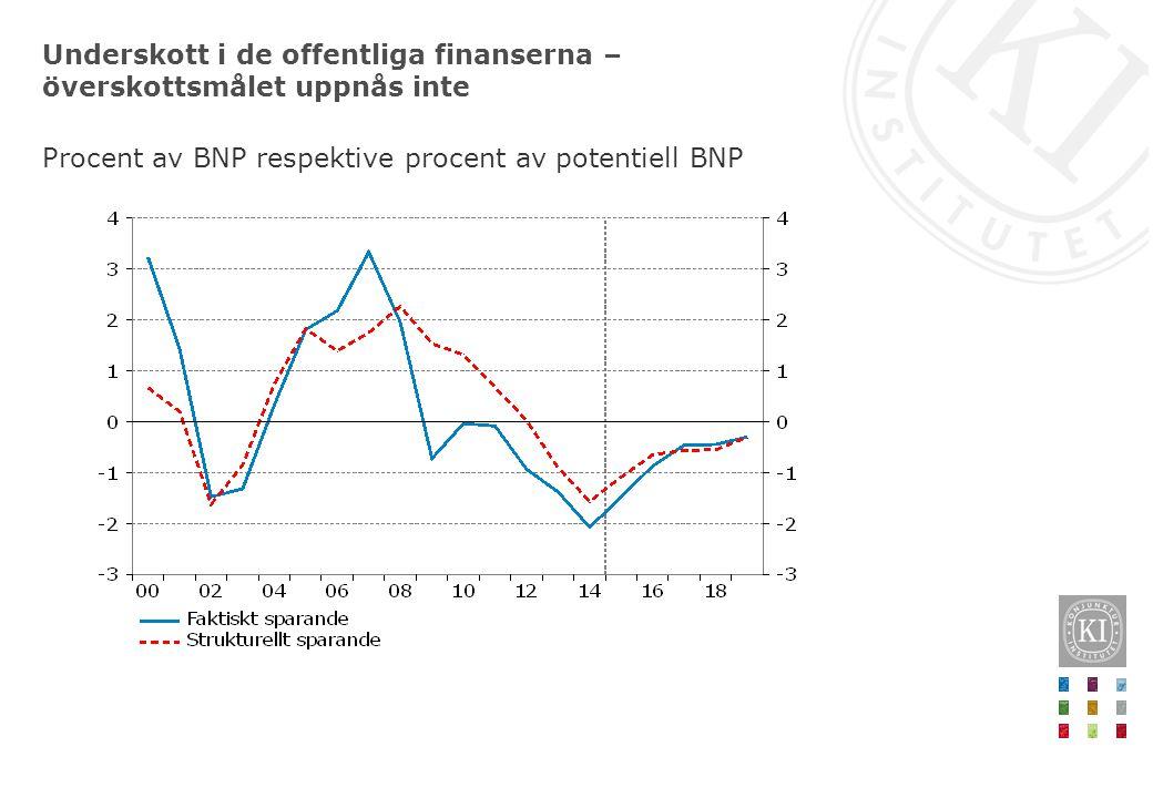 Underskott i de offentliga finanserna – överskottsmålet uppnås inte Procent av BNP respektive procent av potentiell BNP