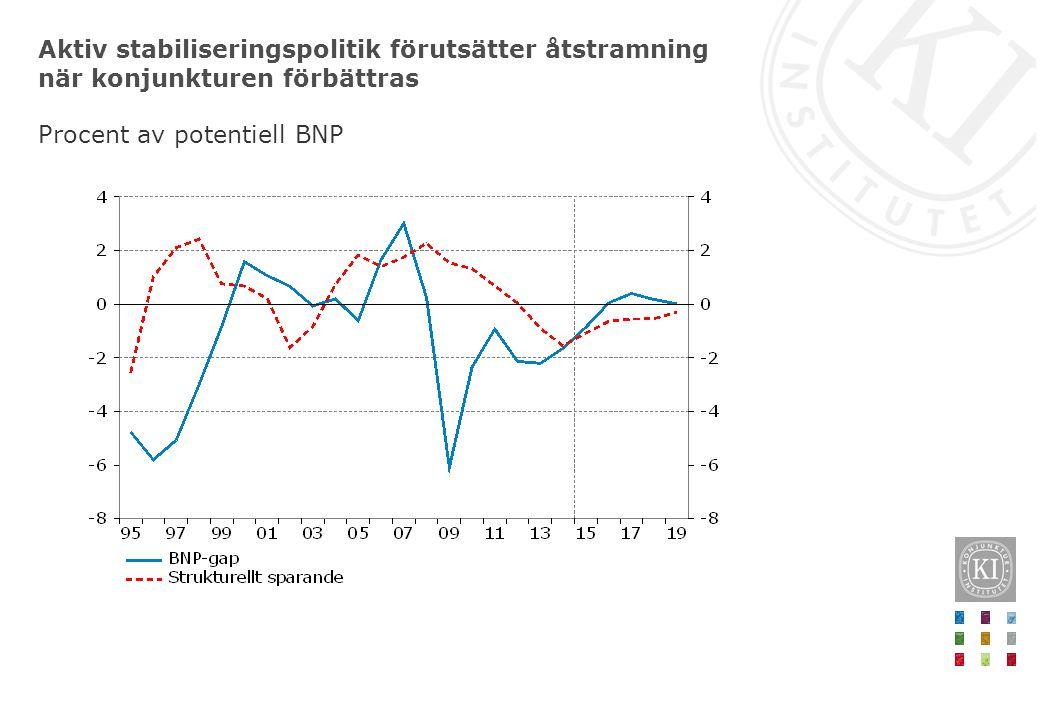 Aktiv stabiliseringspolitik förutsätter åtstramning när konjunkturen förbättras Procent av potentiell BNP