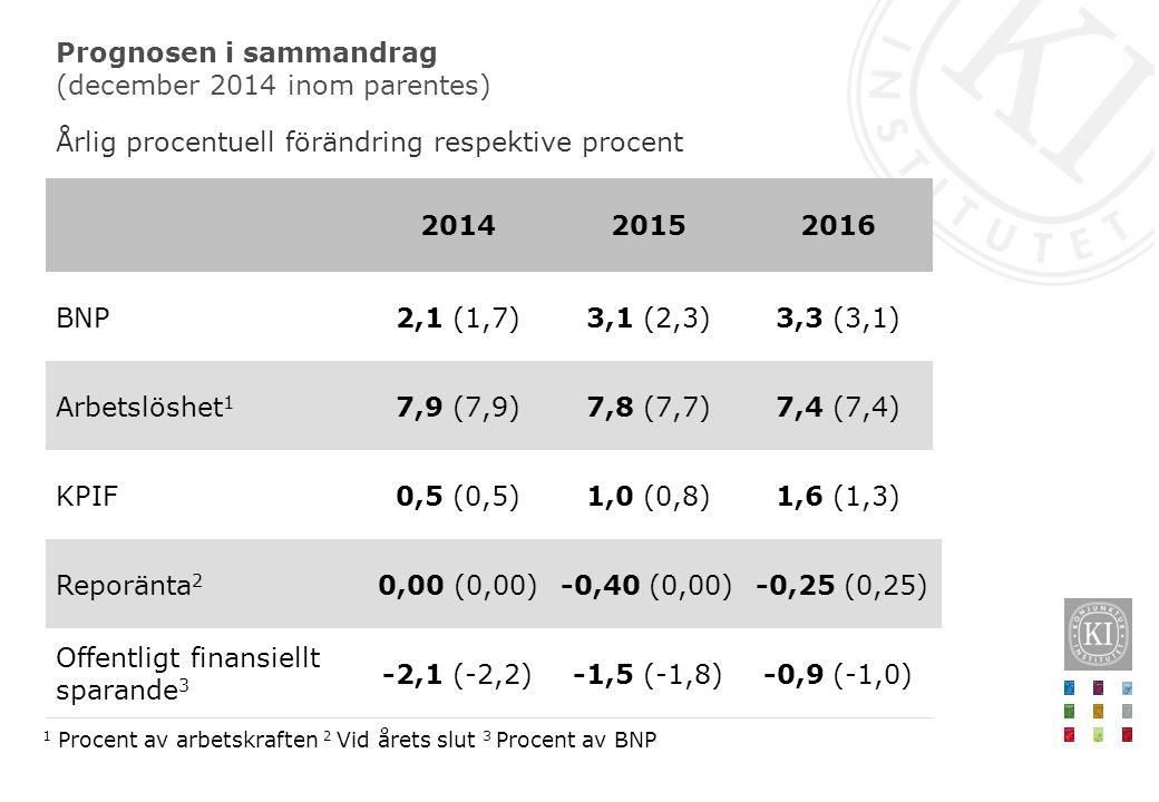 Prognosen i sammandrag (december 2014 inom parentes) Årlig procentuell förändring respektive procent 1 Procent av arbetskraften 2 Vid årets slut 3 Pro
