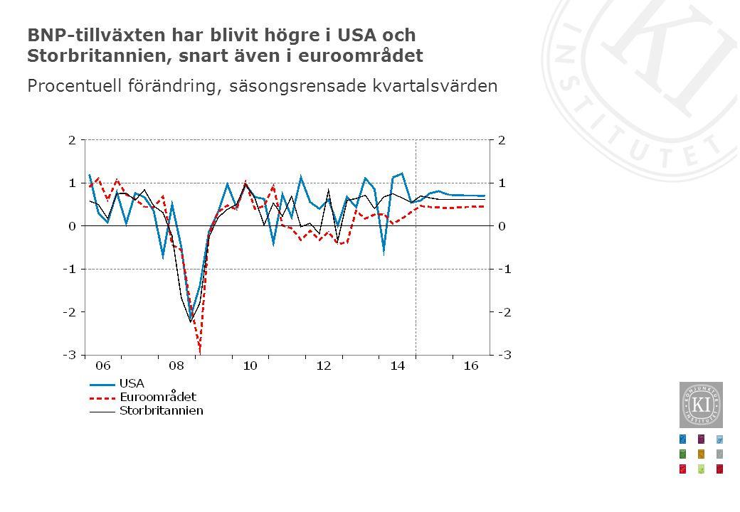 BNP-tillväxten har blivit högre i USA och Storbritannien, snart även i euroområdet Procentuell förändring, säsongsrensade kvartalsvärden