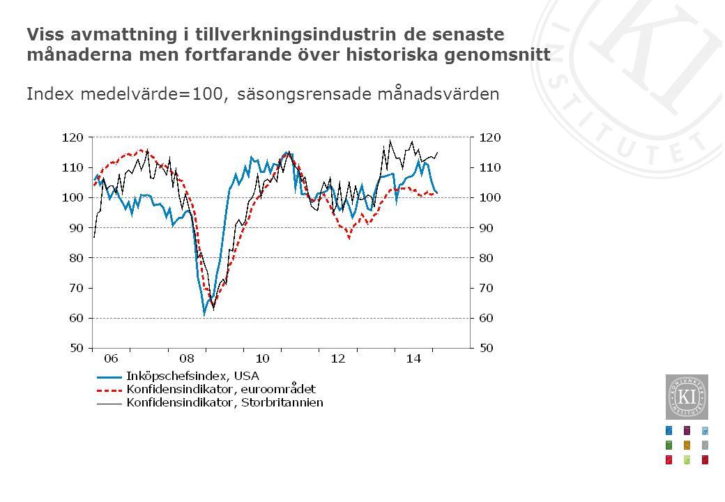Viss avmattning i tillverkningsindustrin de senaste månaderna men fortfarande över historiska genomsnitt Index medelvärde=100, säsongsrensade månadsvä