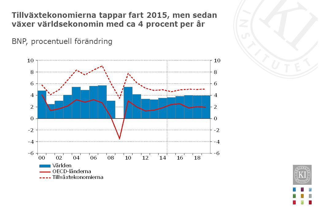 Tillväxtekonomierna tappar fart 2015, men sedan växer världsekonomin med ca 4 procent per år BNP, procentuell förändring