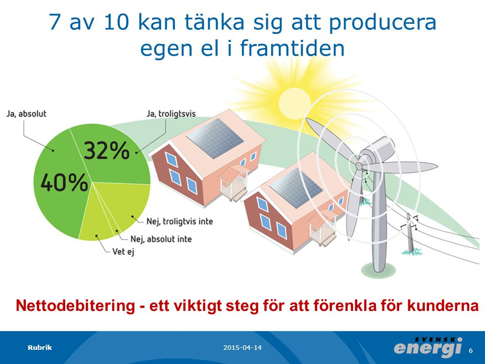 7 av 10 kan tänka sig att producera egen el i framtiden 2015-04-14Rubrik 6 Nettodebitering - ett viktigt steg för att förenkla för kunderna