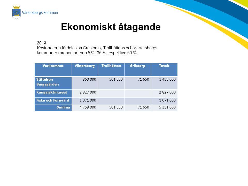 Ekonomiskt åtagande VerksamhetVänersborgTrollhättanGrästorpTotalt Stiftelsen Bergagården 860 000501 55071 6501 433 000 Kungajaktmuseet2 827 000 Fiske och Fornvård1 071 000 Summa4 758 000501 55071 6505 331 000 2013 Kostnaderna fördelas på Grästorps, Trollhättans och Vänersborgs kommuner i proportionerna 5 %, 35 % respektive 60 %.
