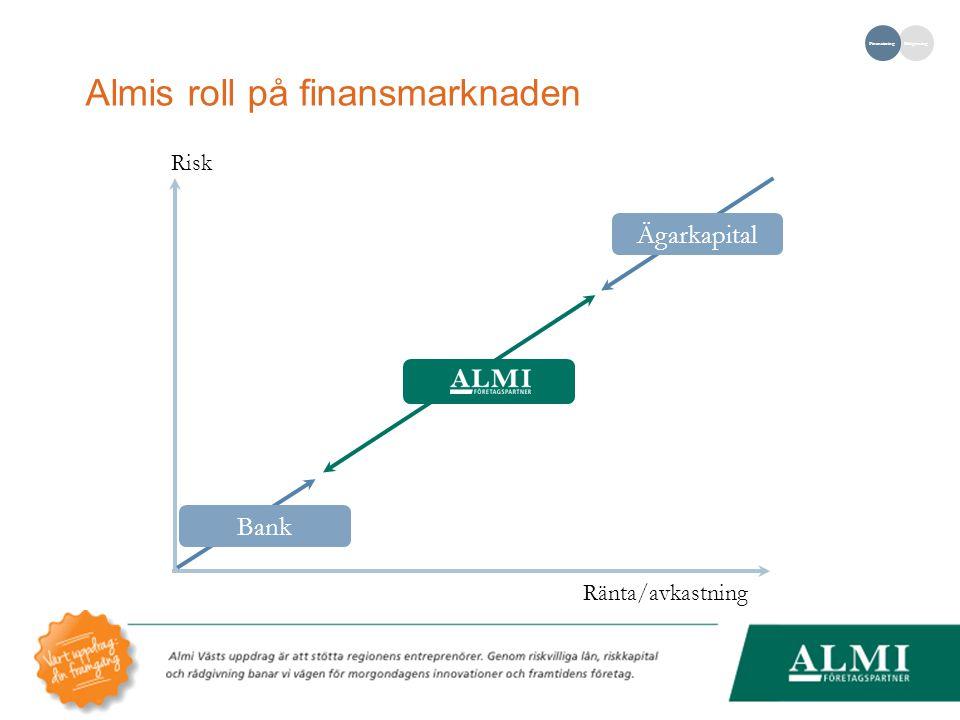 Almis roll på finansmarknaden RådgivningFinansiering Ägarkapital Bank Risk Ränta/avkastning