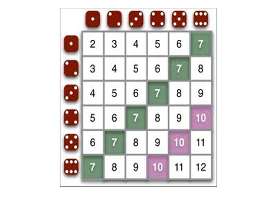 Jag satsar på att följande summor ska vinna: 5, 6, 7 eller 8 Ni får ta resten av summorna: 2, 3, 4, 9, 10, 11 och 12