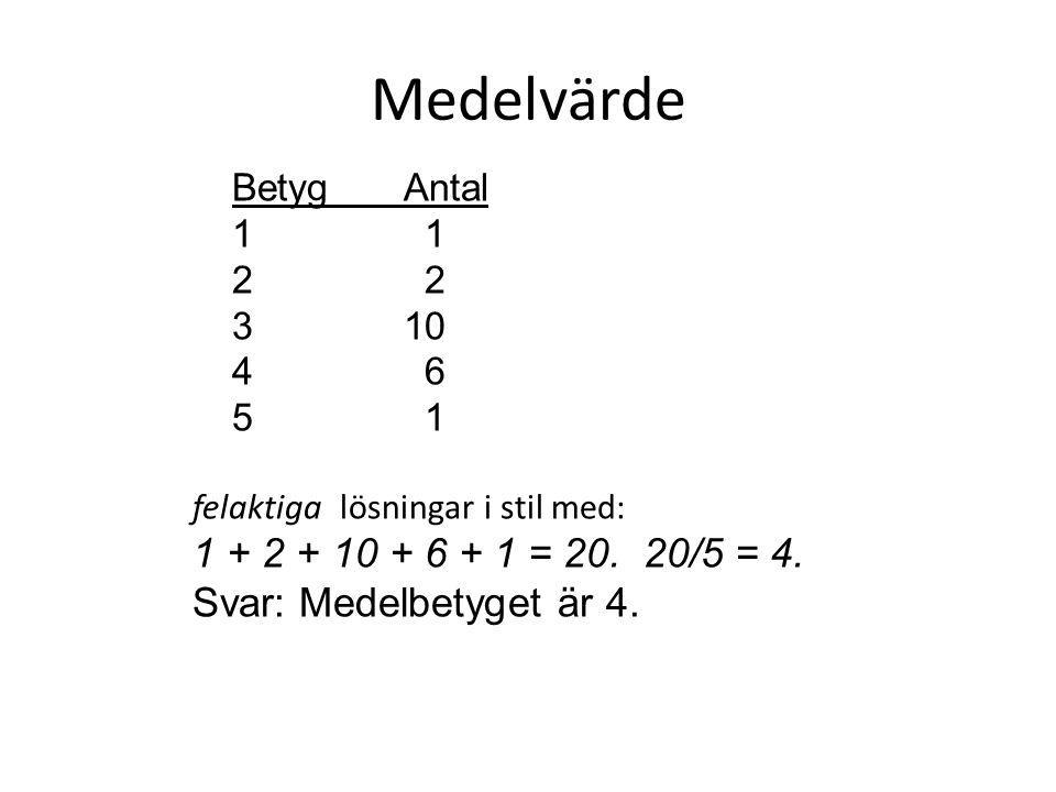 Medelvärde BetygAntal 1 2 310 4 6 5 1 felaktiga lösningar i stil med: 1 + 2 + 10 + 6 + 1 = 20. 20/5 = 4. Svar: Medelbetyget är 4.