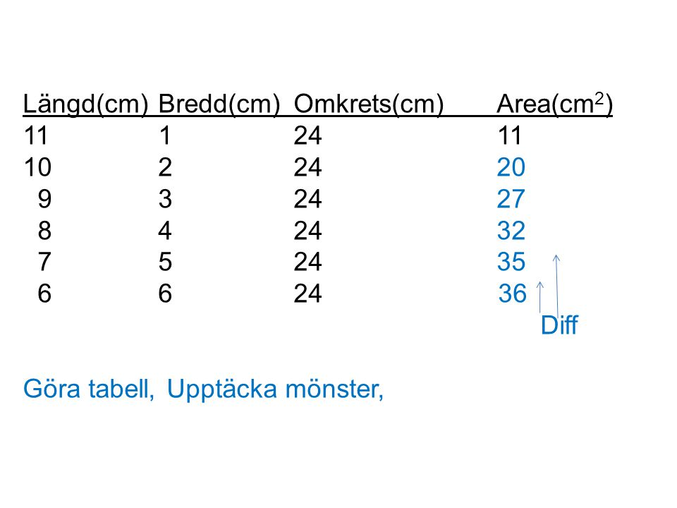 Längd(cm)Bredd(cm)Omkrets(cm)Area(cm 2 ) 1112411 1022420 932427 842432 752435 6624 36 Diff Göra tabell, Upptäcka mönster,