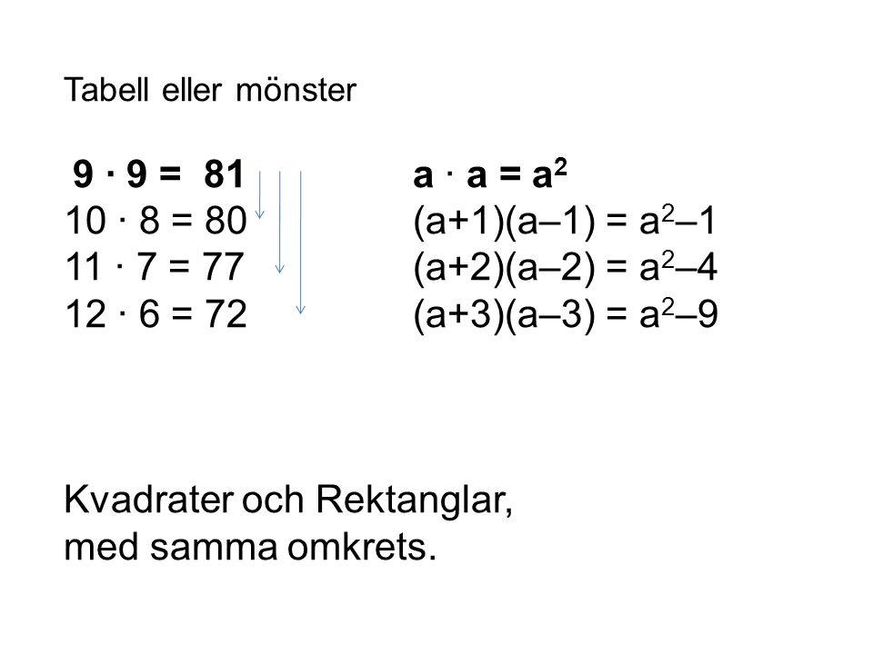 Tabell eller mönster 9 · 9 = 81 a · a = a 2 10 · 8 = 80(a+1)(a–1) = a 2 –1 11 · 7 = 77(a+2)(a–2) = a 2 –4 12 · 6 = 72(a+3)(a–3) = a 2 –9 Kvadrater och Rektanglar, med samma omkrets.