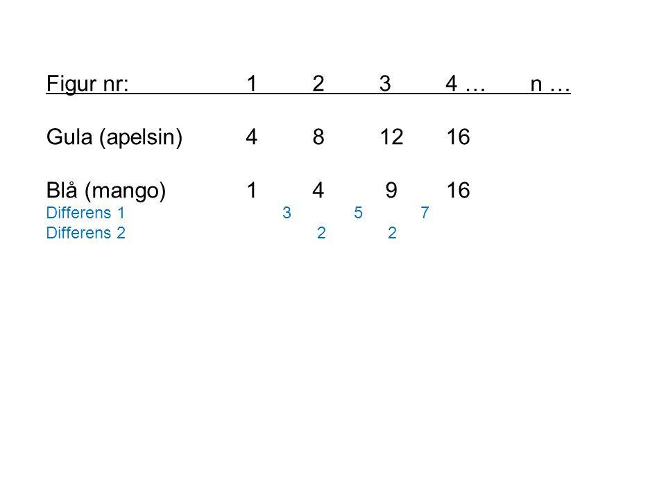 Figur nr: 1234 … n … Gula (apelsin)481216 Blå (mango)14 916 Differens 1 3 5 7 Differens 2 2 2