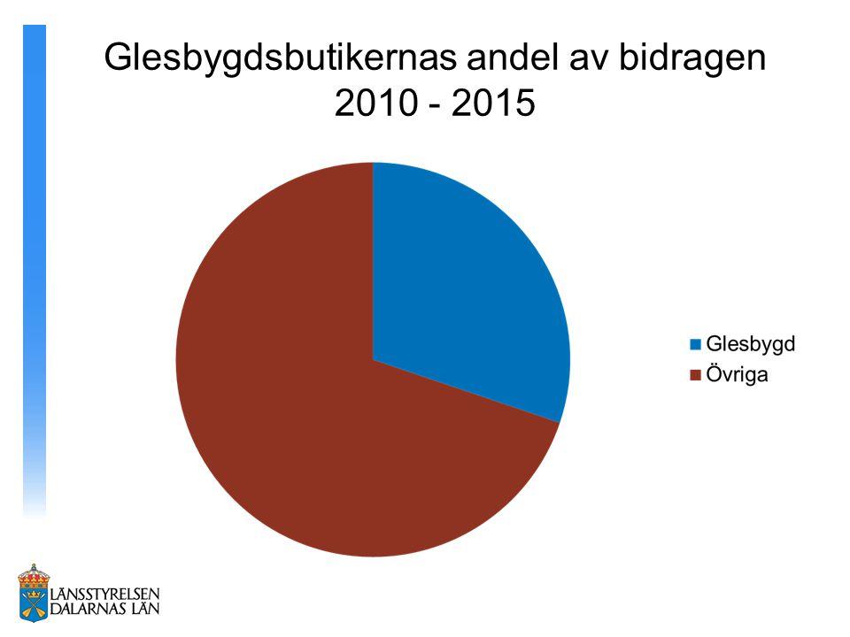 Glesbygdsbutikernas andel av bidragen 2010 - 2015