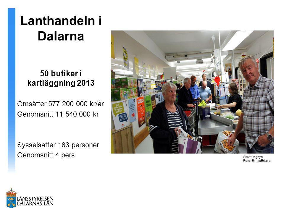 Lanthandeln i Dalarna 50 butiker i kartläggning 2013 Omsätter 577 200 000 kr/år Genomsnitt 11 540 000 kr Sysselsätter 183 personer Genomsnitt 4 pers S