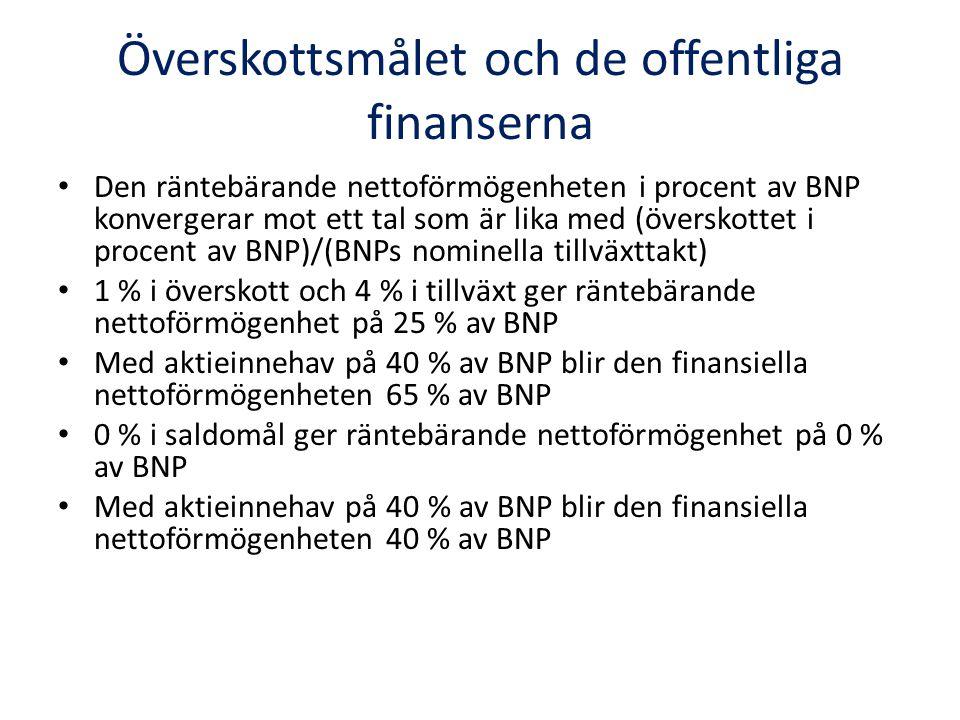 Överskottsmålet och de offentliga finanserna Den räntebärande nettoförmögenheten i procent av BNP konvergerar mot ett tal som är lika med (överskottet i procent av BNP)/(BNPs nominella tillväxttakt) 1 % i överskott och 4 % i tillväxt ger räntebärande nettoförmögenhet på 25 % av BNP Med aktieinnehav på 40 % av BNP blir den finansiella nettoförmögenheten 65 % av BNP 0 % i saldomål ger räntebärande nettoförmögenhet på 0 % av BNP Med aktieinnehav på 40 % av BNP blir den finansiella nettoförmögenheten 40 % av BNP