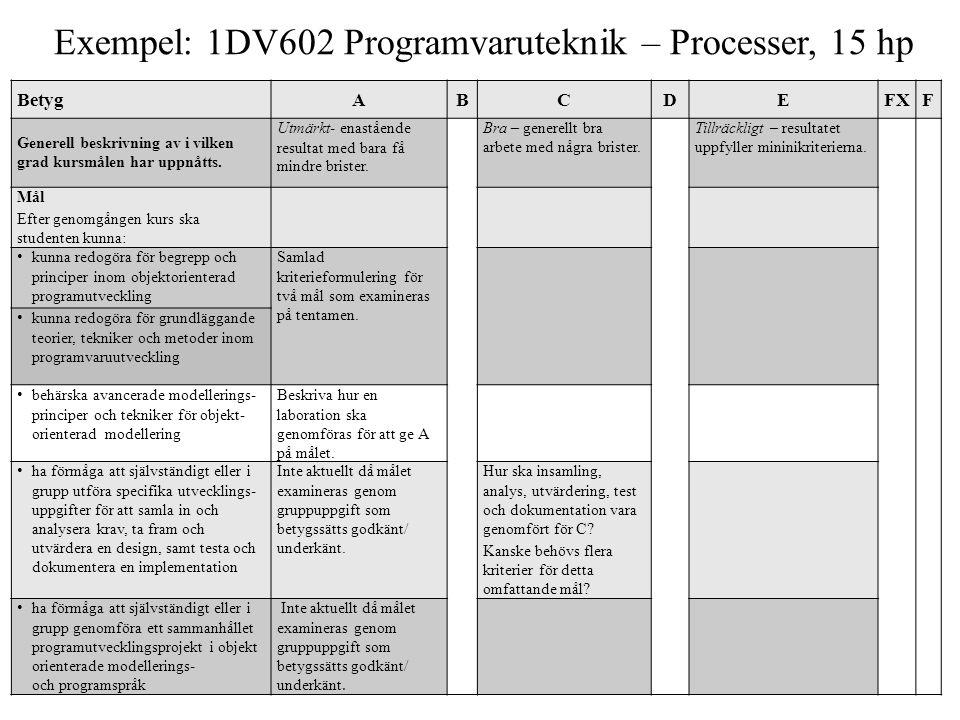 Exempel: 1DV602 Programvaruteknik – Processer, 15 hp BetygABCDEFXF Generell beskrivning av i vilken grad kursmålen har uppnåtts.