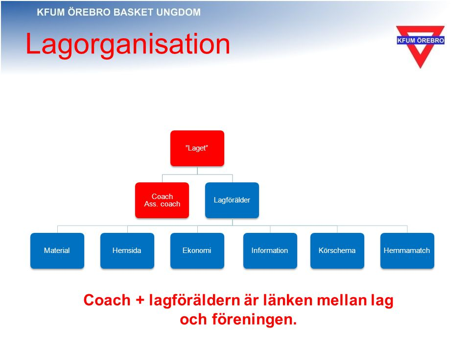Lagorganisation Laget Coach Ass.