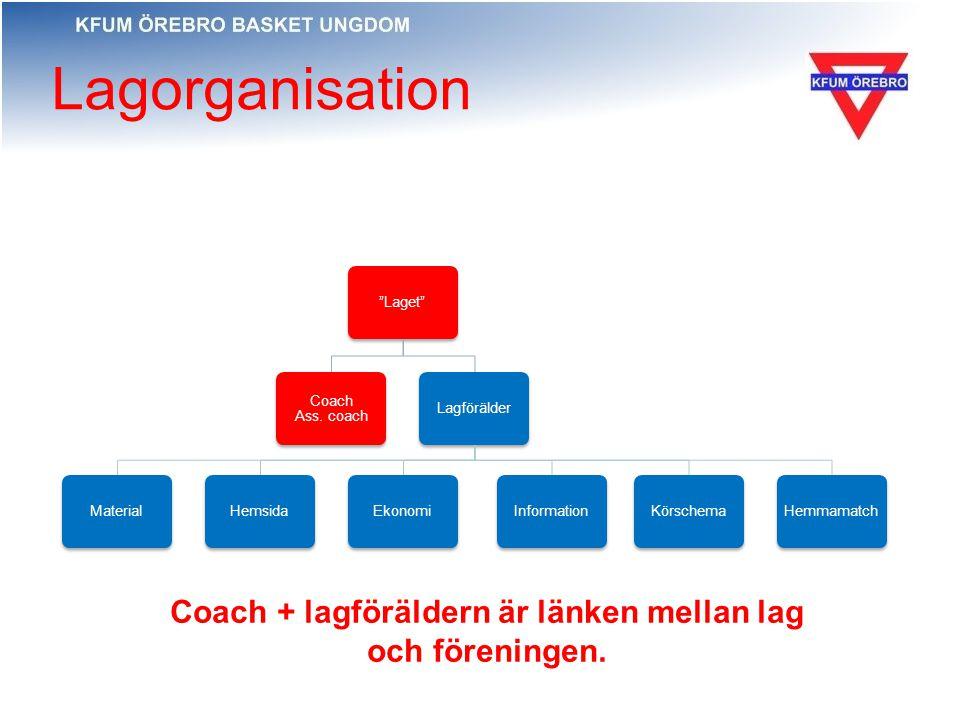 Lagföräldrar I alla lag finns en eller flera lagföräldrar som: samordnar kontakten mellan spelare, föräldrar och styrelse/kansli.