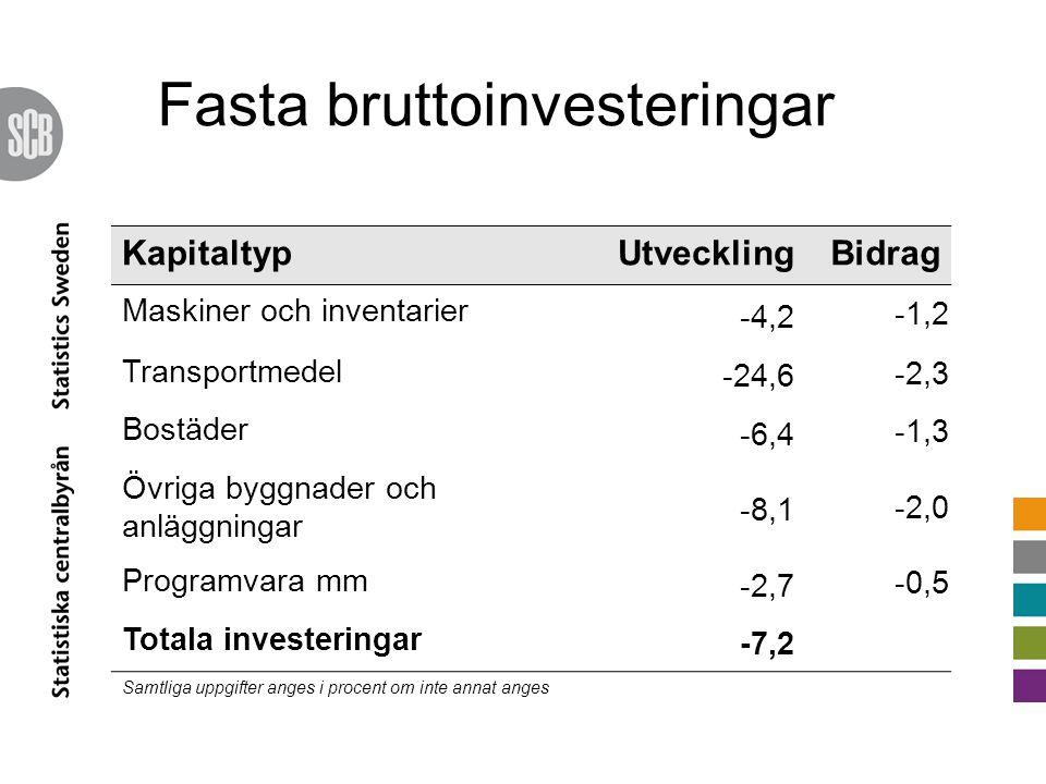 KapitaltypUtvecklingBidrag Maskiner och inventarier -4,2 -1,2 Transportmedel -24,6 -2,3 Bostäder -6,4 -1,3 Övriga byggnader och anläggningar -8,1 -2,0 Programvara mm -2,7 -0,5 Totala investeringar -7,2 Samtliga uppgifter anges i procent om inte annat anges
