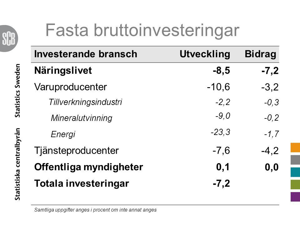 Fasta bruttoinvesteringar Investerande branschUtvecklingBidrag Näringslivet-8,5 -7,2 Varuproducenter-10,6 -3,2 Tillverkningsindustri-2,2 -0,3 Mineralutvinning -9,0 -0,2 Energi -23,3 -1,7 Tjänsteproducenter-7,6 -4,2 Offentliga myndigheter0,1 0,0 Totala investeringar-7,2 Samtliga uppgifter anges i procent om inte annat anges