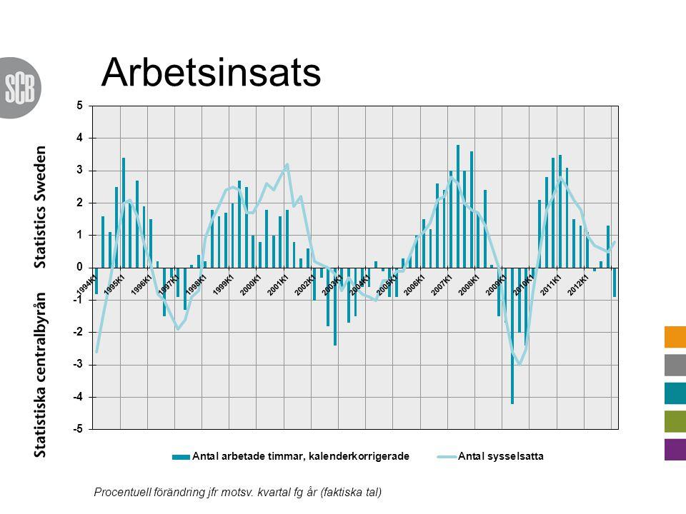 Arbetsinsats Procentuell förändring jfr motsv. kvartal fg år (faktiska tal)