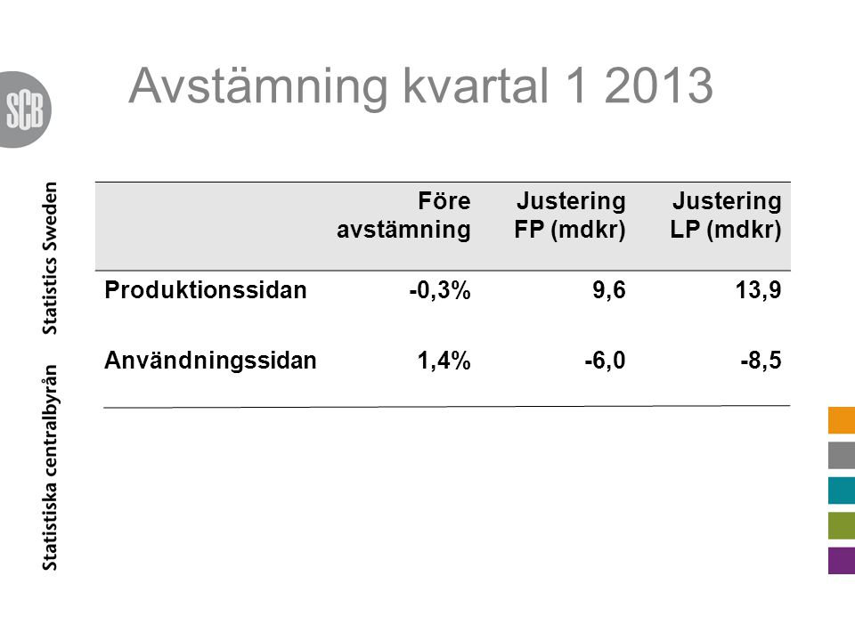Avstämning kvartal 1 2013 Före avstämning Justering FP (mdkr) Justering LP (mdkr) Produktionssidan-0,3%9,613,9 Användningssidan1,4%-6,0-8,5