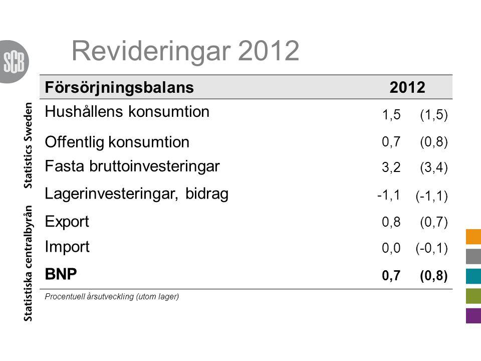 Revideringar 2012 Försörjningsbalans 2012 Hushållens konsumtion 1,5(1,5) Offentlig konsumtion 0,7(0,8) Fasta bruttoinvesteringar 3,2(3,4) Lagerinvesteringar, bidrag -1,1 (-1,1) Export 0,8(0,7) Import 0,0(-0,1) BNP 0,7(0,8) Procentuell årsutveckling (utom lager)