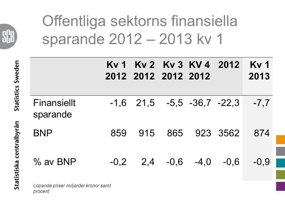 Offentliga sektorns finansiella sparande 2012 – 2013 kv 1 Kv 1 2012 Kv 2 2012 Kv 3 2012 KV 4 2012 2012Kv 1 2013 Finansiellt sparande -1,621,5-5,5-36,7-22,3-7,7 BNP8599158659233562874 % av BNP-0,22,4-0,6-4,0-0,6-0,9 Löpande priser miljarder kronor samt procent
