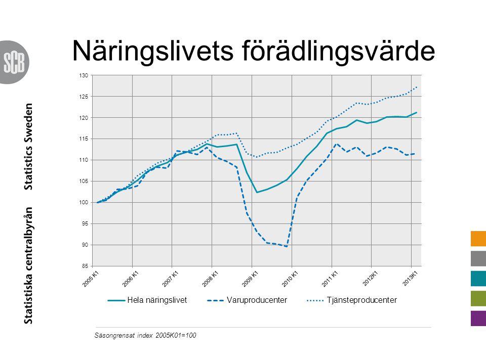 Näringslivets förädlingsvärde Säsongrensat index 2005K01=100
