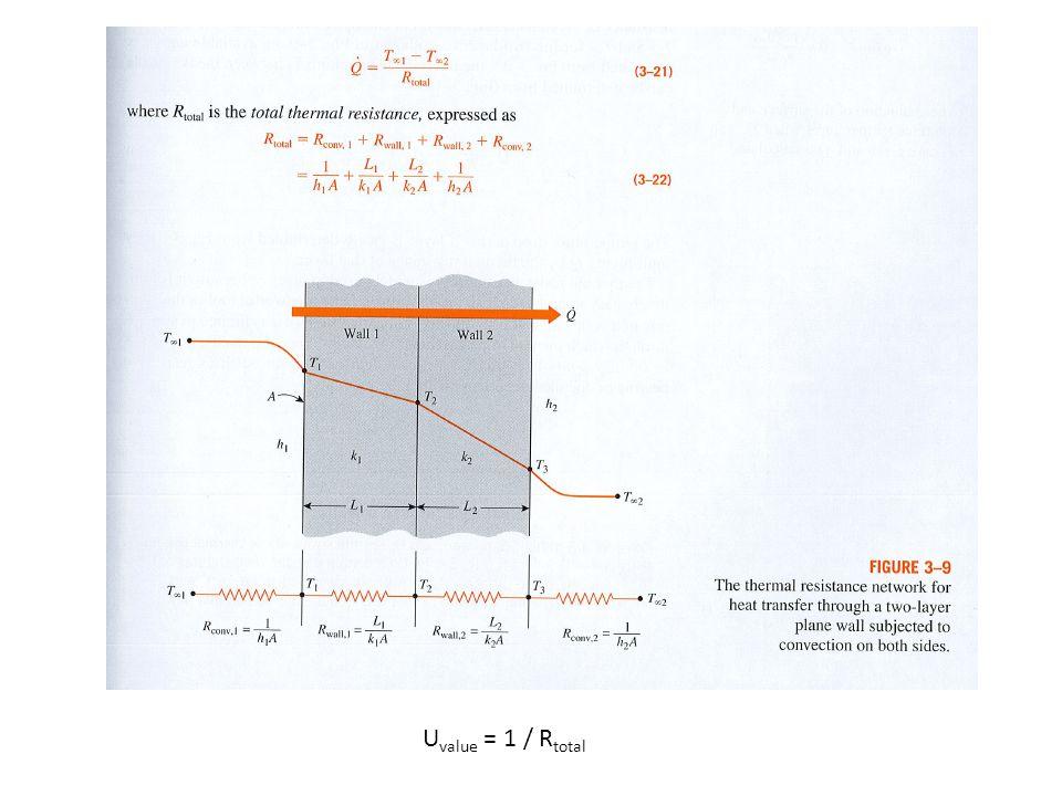 R total Upper limit -värdesmetoden (isothermal planes) Lower limit U-värdesmetoden (1D, adiabatic)