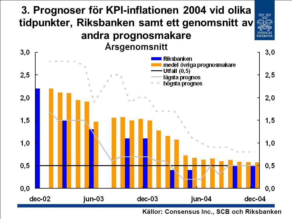 3. Prognoser för KPI-inflationen 2004 vid olika tidpunkter, Riksbanken samt ett genomsnitt av andra prognosmakare Årsgenomsnitt Källor: Consensus Inc.