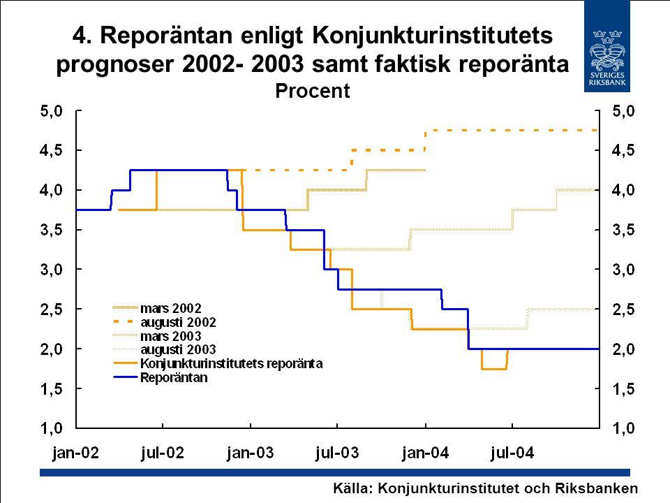 4. Reporäntan enligt Konjunkturinstitutets prognoser 2002- 2003 samt faktisk reporänta Procent Källa: Konjunkturinstitutet och Riksbanken